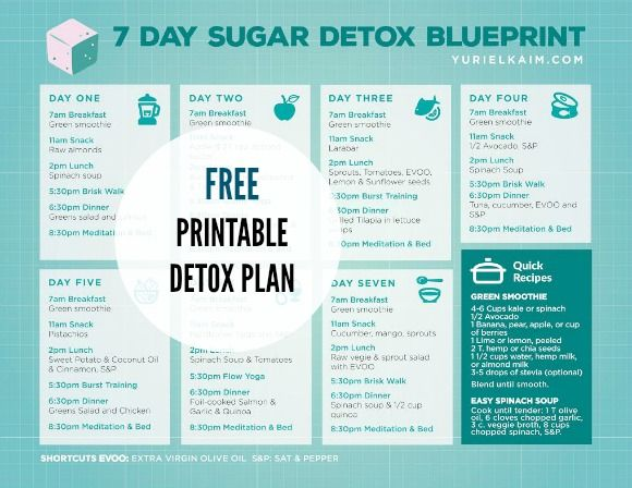 no sugar diet plan pdf