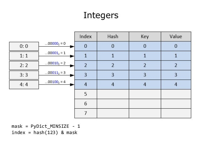 python dictionary with integer key