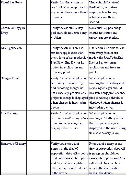 mobile application testing scenarios