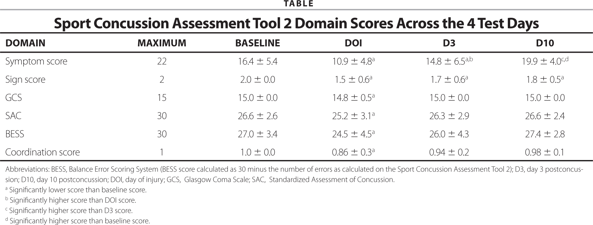 sac assessment tool pdf