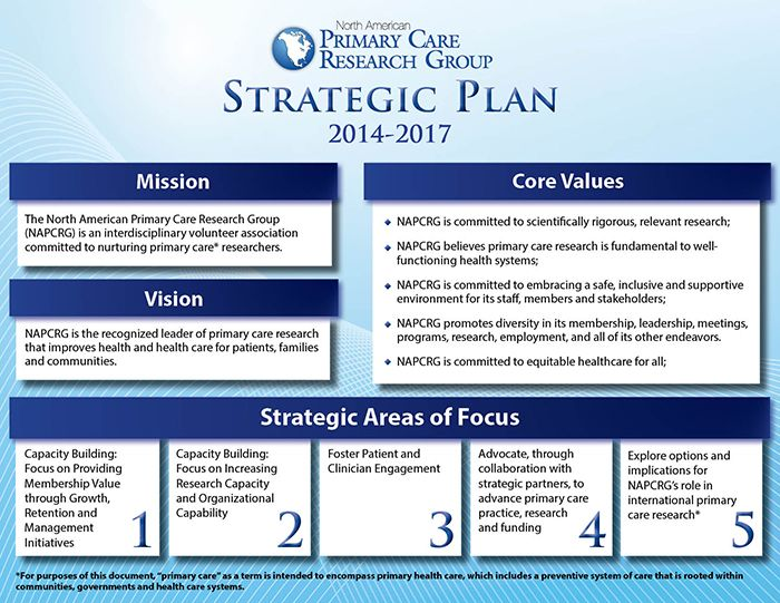 sample strategic plan document