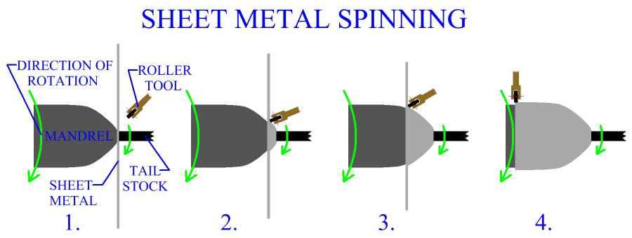 metal spinning process pdf