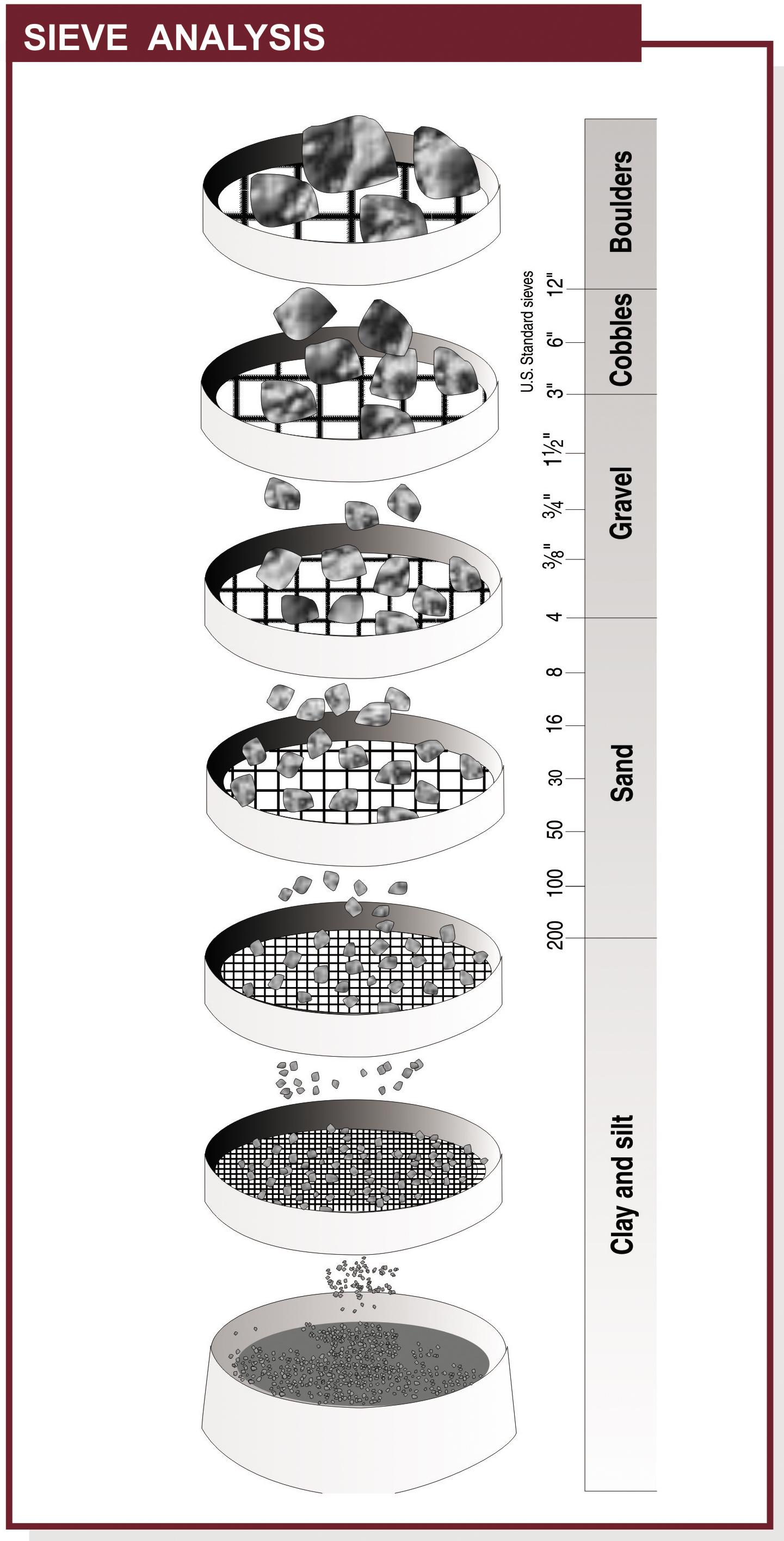 sieve analysis pdf