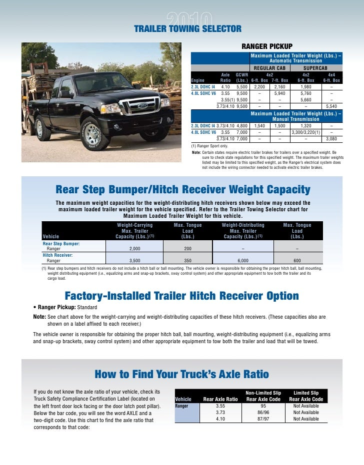 towing weight guide