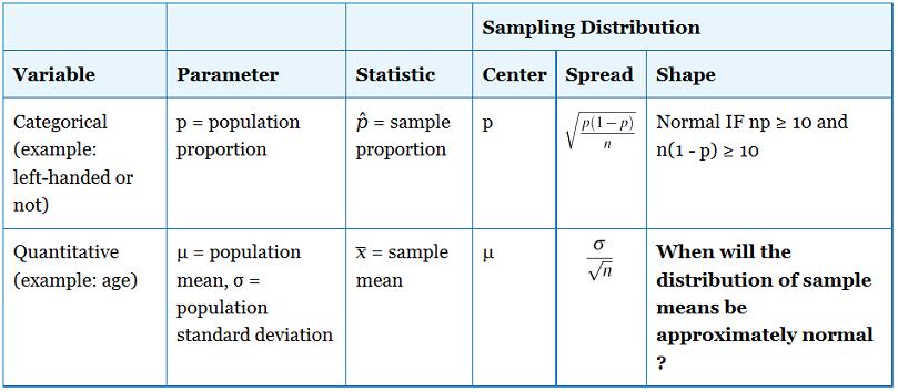 p hat statistics sample