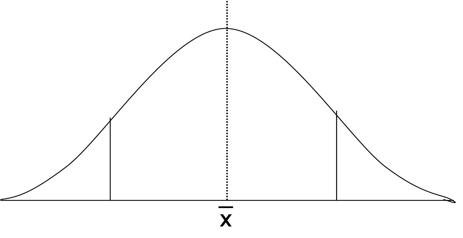 normal distribution bell curve pdf
