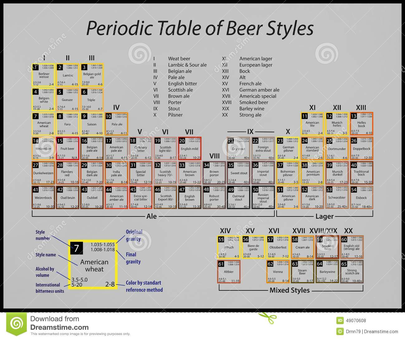 periodic table of beer styles poster pdf
