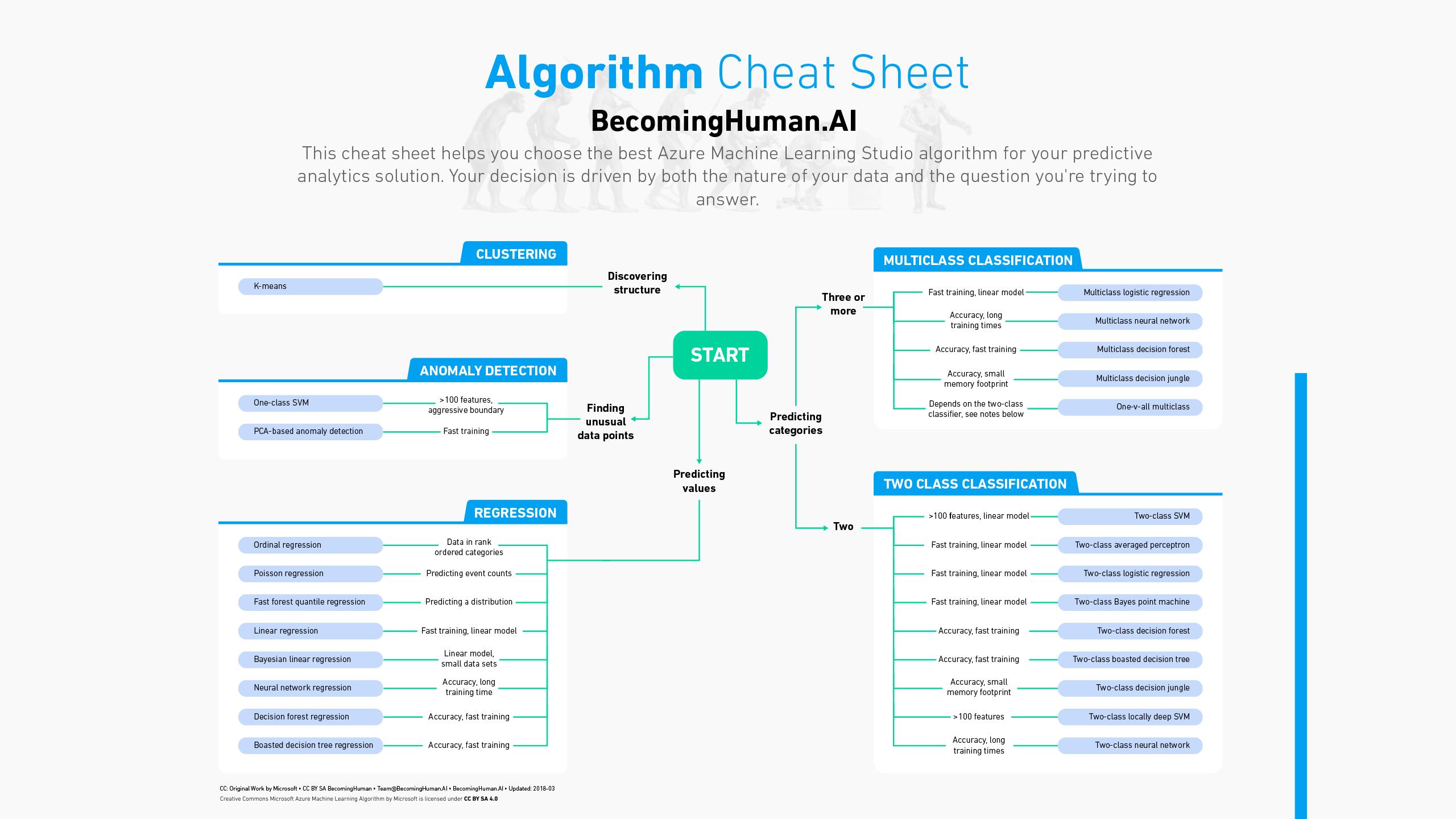 scikit learn cheat sheet pdf