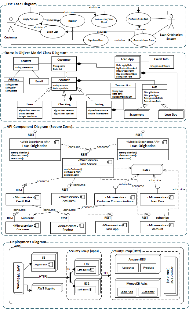 software technical architecture document sample